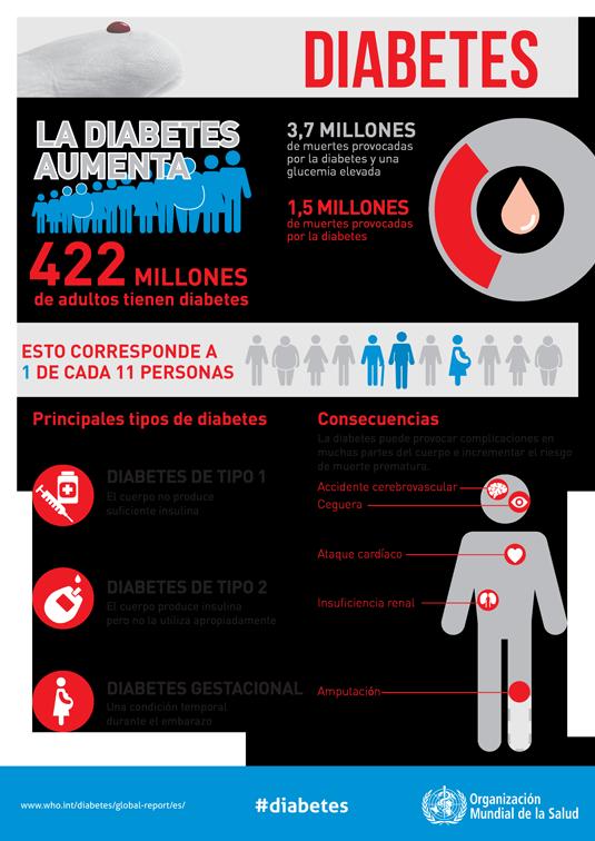 Cómo la diabetes tipo 1 afecta el cerebro
