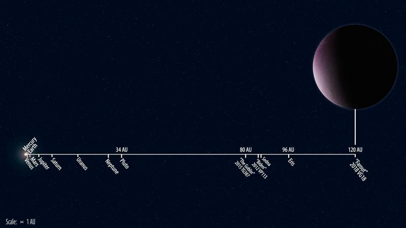 2018 VG18 Sistema Solar objeto