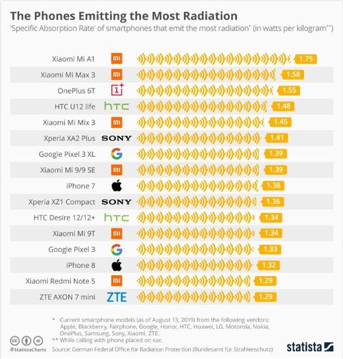 celulares radiación