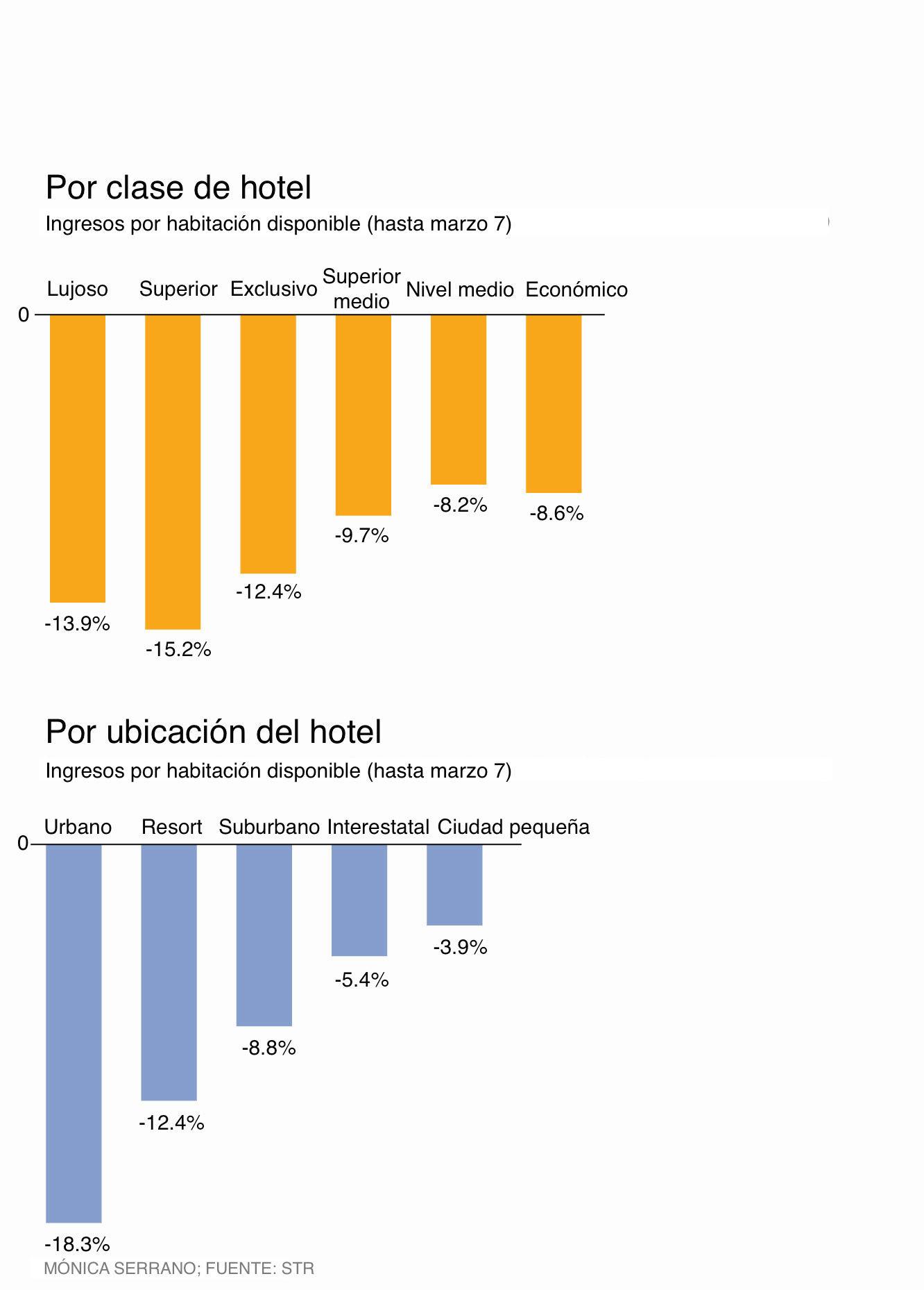 gráfica turismo hoteles coronavirus