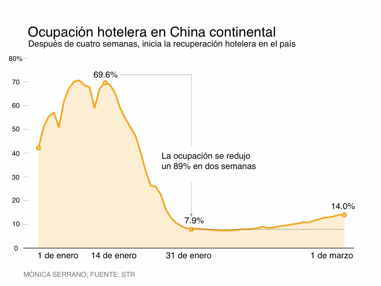 gráfica turismo hoteles China coronavirus