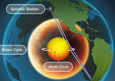 núcleo interno Tierra Planeta
